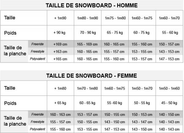bien-choisir-snowboard-tailleswedze